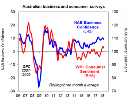 Chart of the week: Australia's confidence makes a comeback